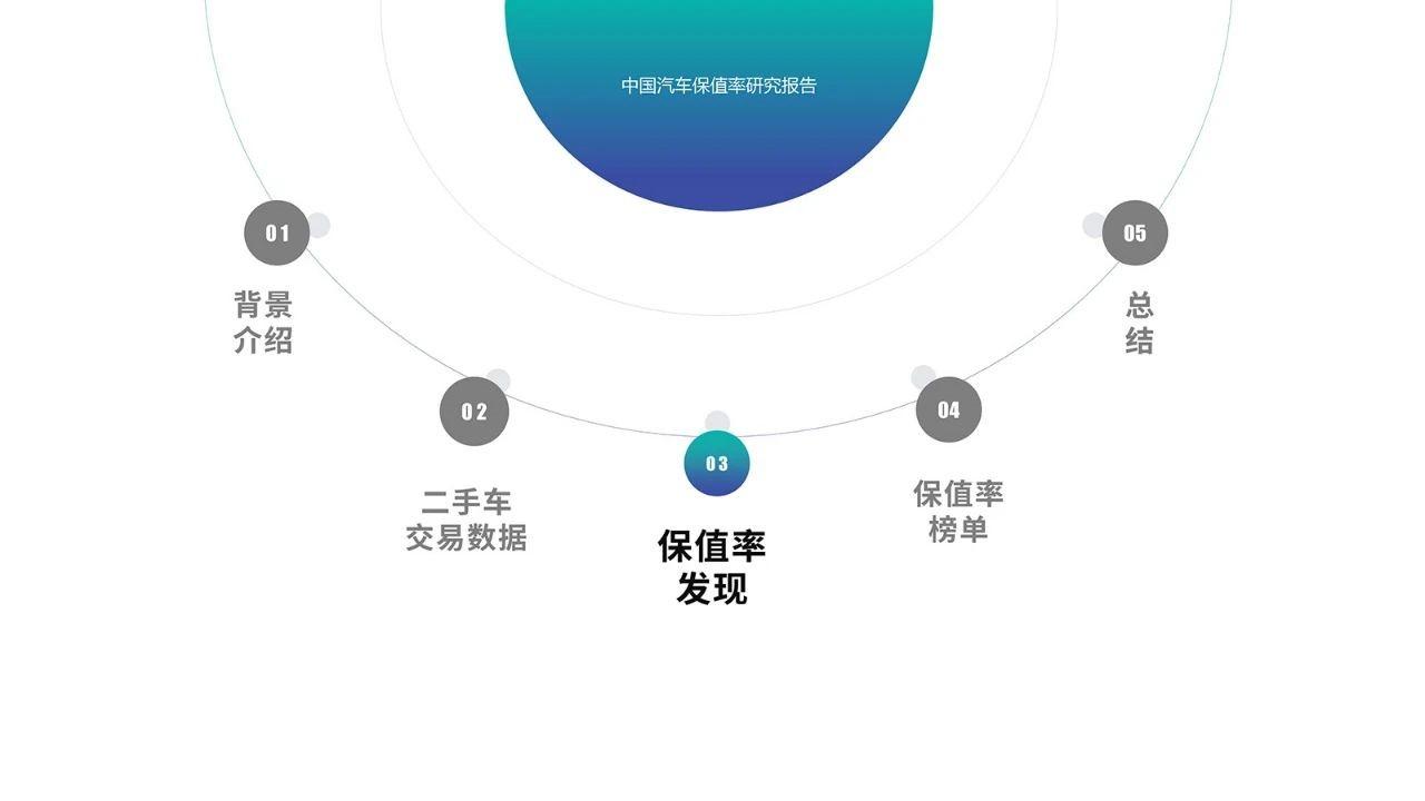 中国汽车保值率报告
